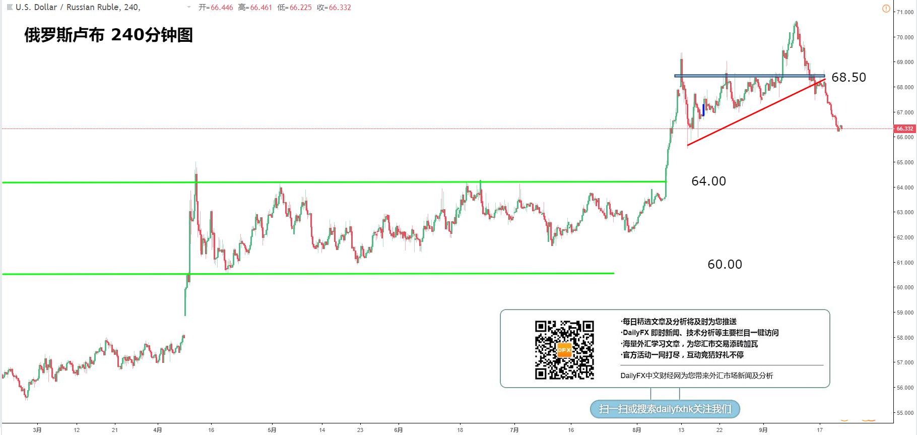 新兴市场货币:美元/土耳其里拉、美元/俄罗斯卢布、美元/墨西哥比索、美元/南非兰特走势分析(9月21日)