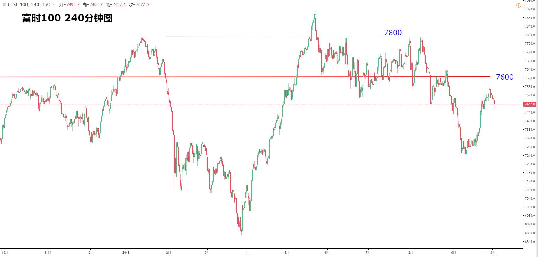 歐洲股指:斯托克50、德指DAX、富時100、法國CAC走勢分析(10月2日)