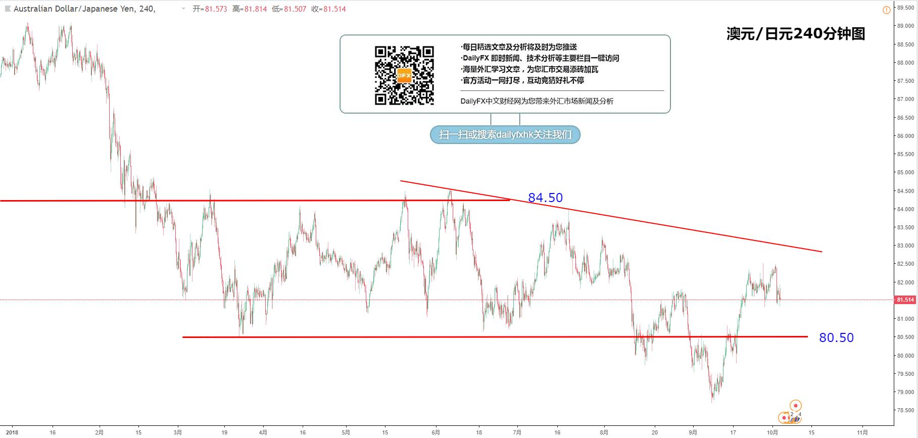 交叉匯率:歐元/日元、英鎊/日元、澳元/日元、紐元/日元走勢分析(10月3日)