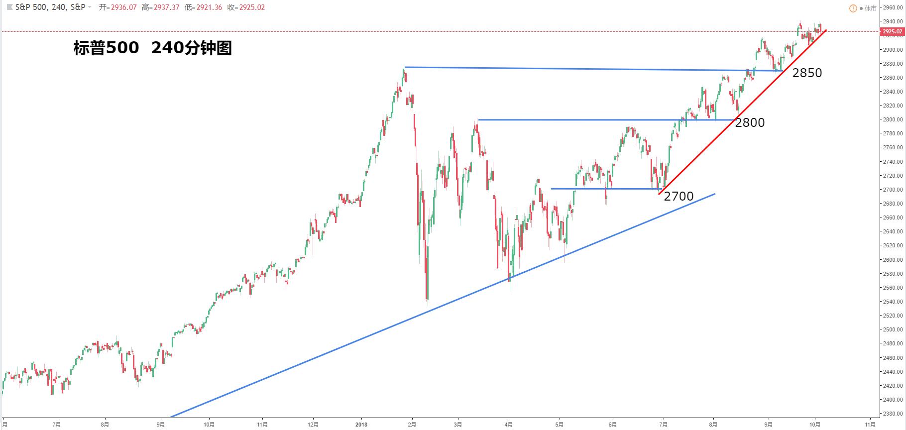 美國股指:道瓊斯指數、納斯達克指數、標準普爾500指數最新走勢分析(10月4日)