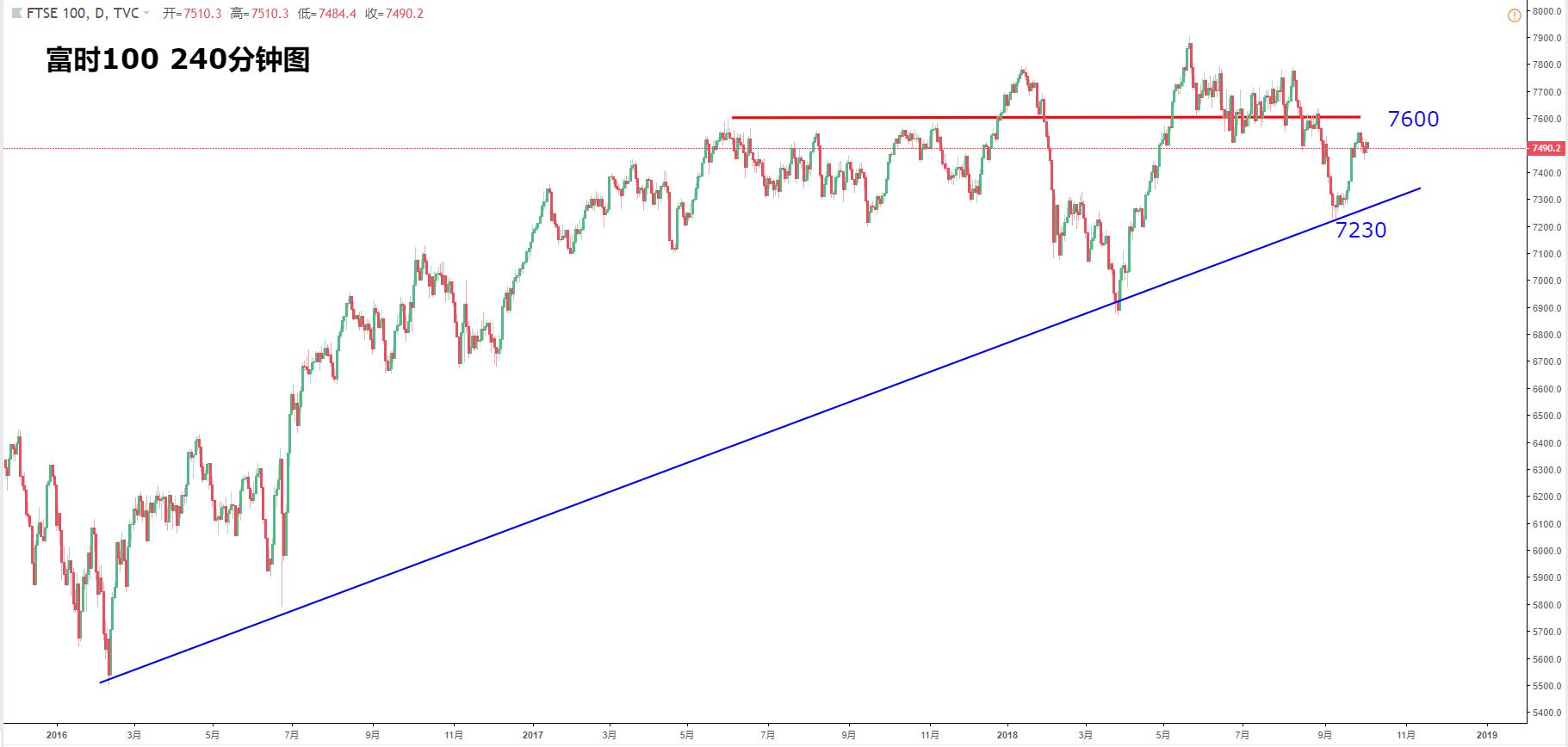 歐洲股指:斯托克50、德指DAX、富時100、法國CAC走勢分析(10月4日)