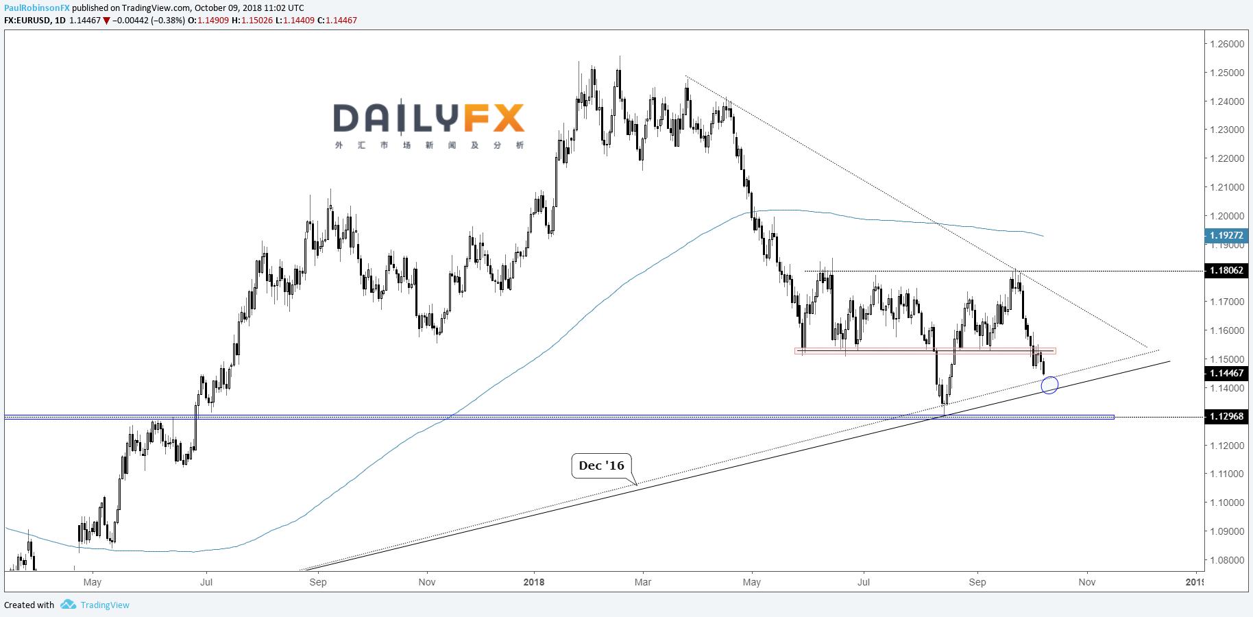 美元指數有望進一步走高,歐元/美元跌破1.15或測試支撐線