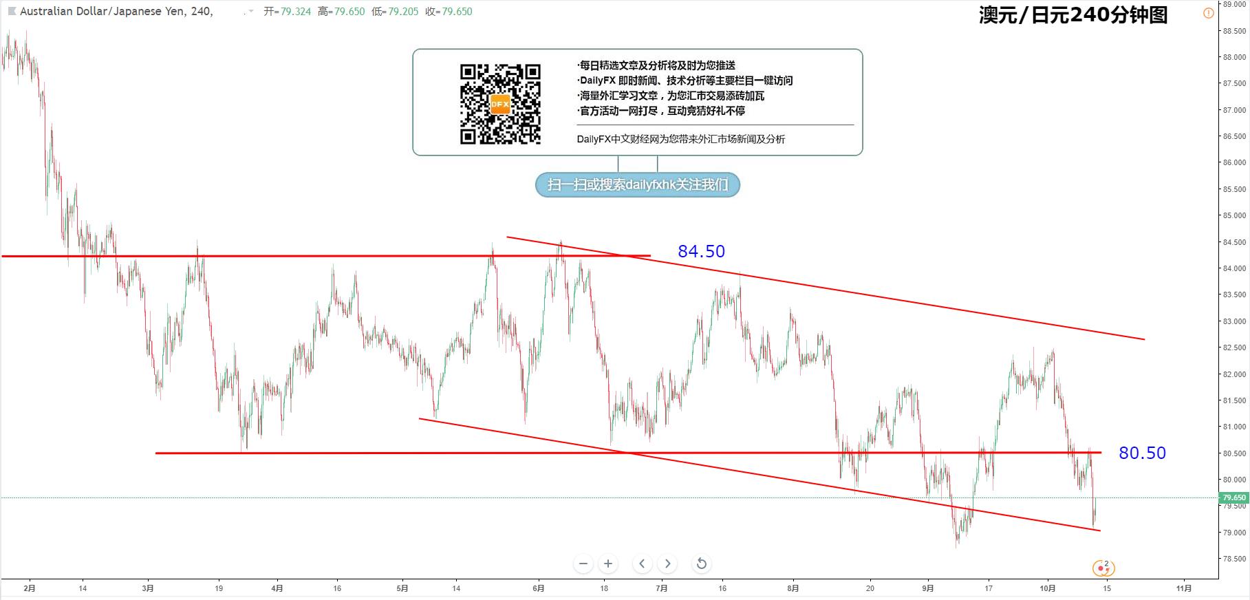 交叉匯率:歐元/日元、英鎊/日元、澳元/日元、紐元/日元走勢分析(10月11日)