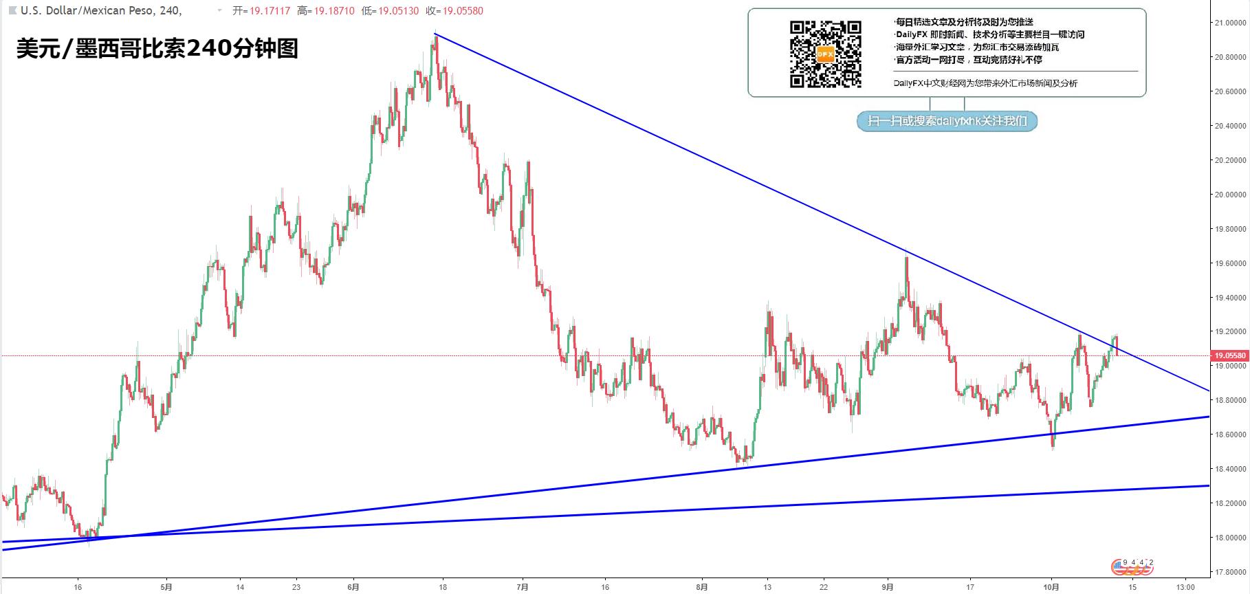 新興市場貨幣:美元/土耳其里拉、美元/俄羅斯盧布、美元/墨西哥比索、美元/南非蘭特走勢分析(10月11日)
