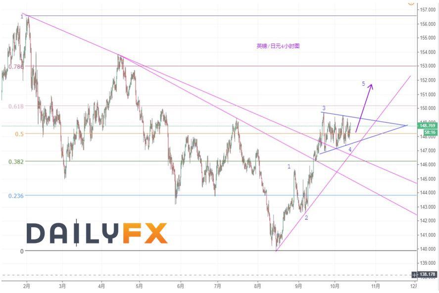 英镑/日元技术分析:或正在酝酿向上突破