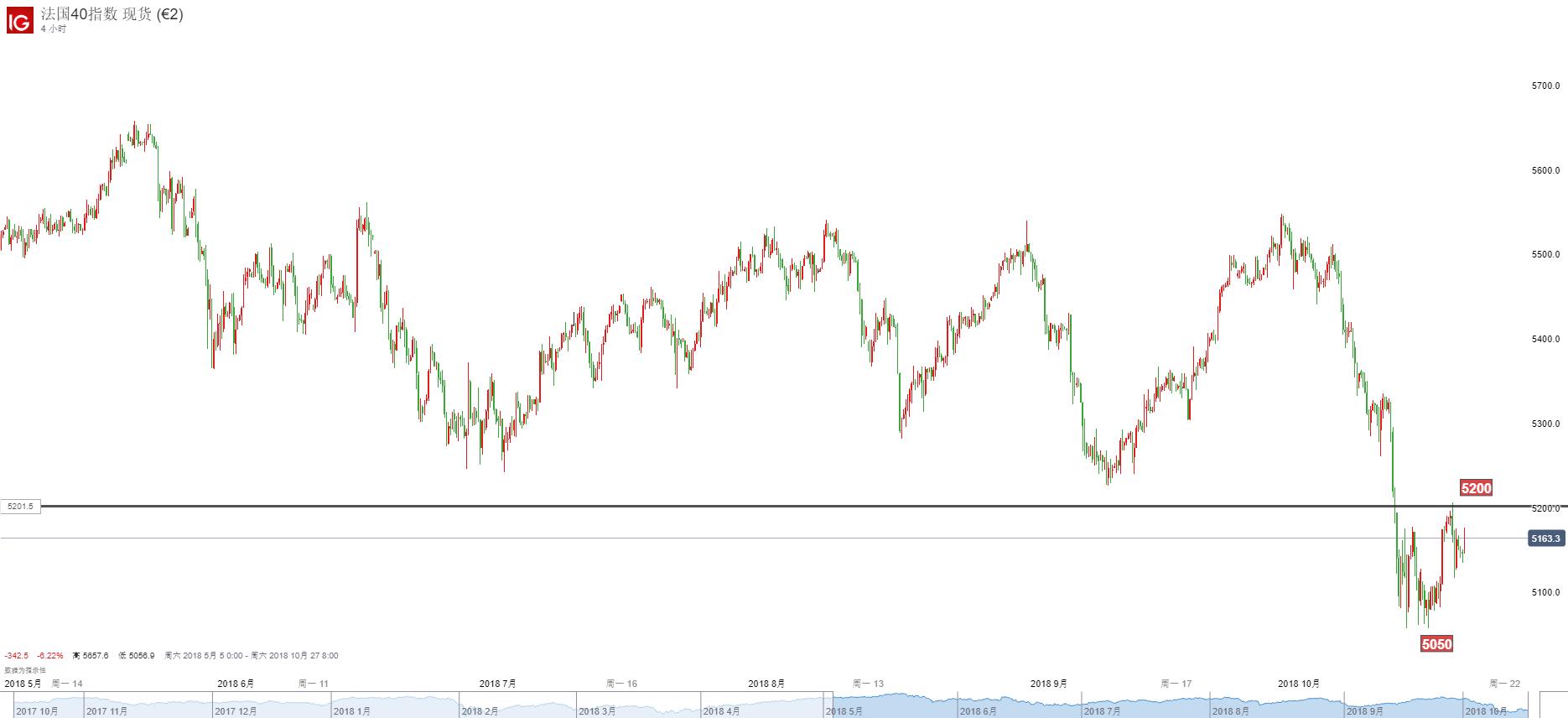 歐洲股指:歐洲斯托克50、德國DAX30、英國富時100、法國CAC40走勢分析(10月18日)