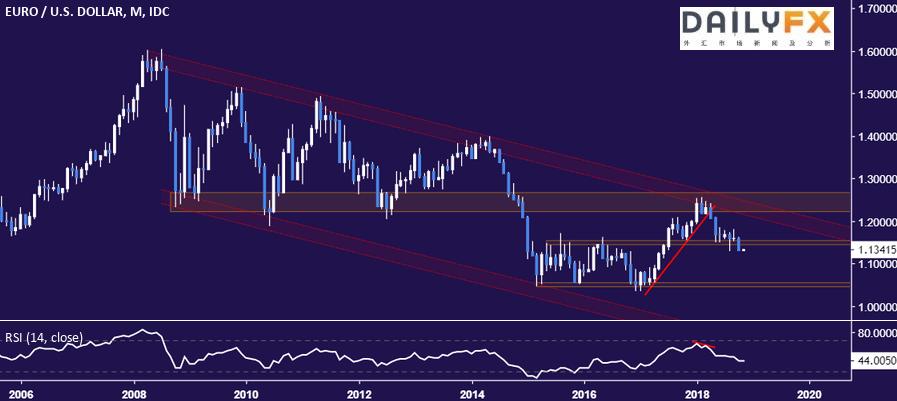 歐元/美元走勢分析:等待機會加倉空單