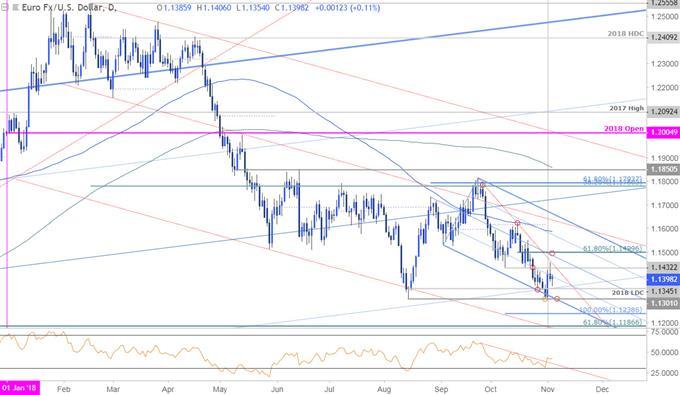 欧元/美元走势分析:上行目标关注1.15