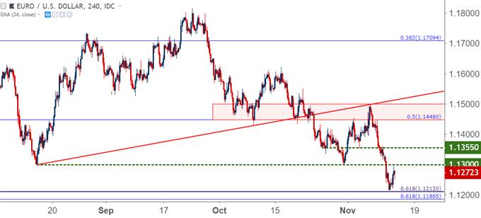 交易策略:美元指数、欧元/美元、英镑/美元