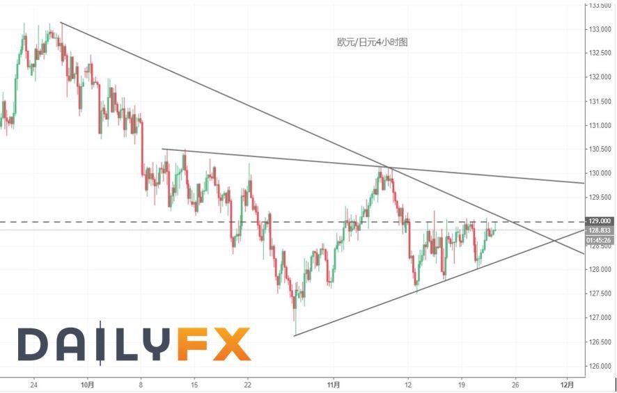 意大利要認慫?歐元/日元等待破局