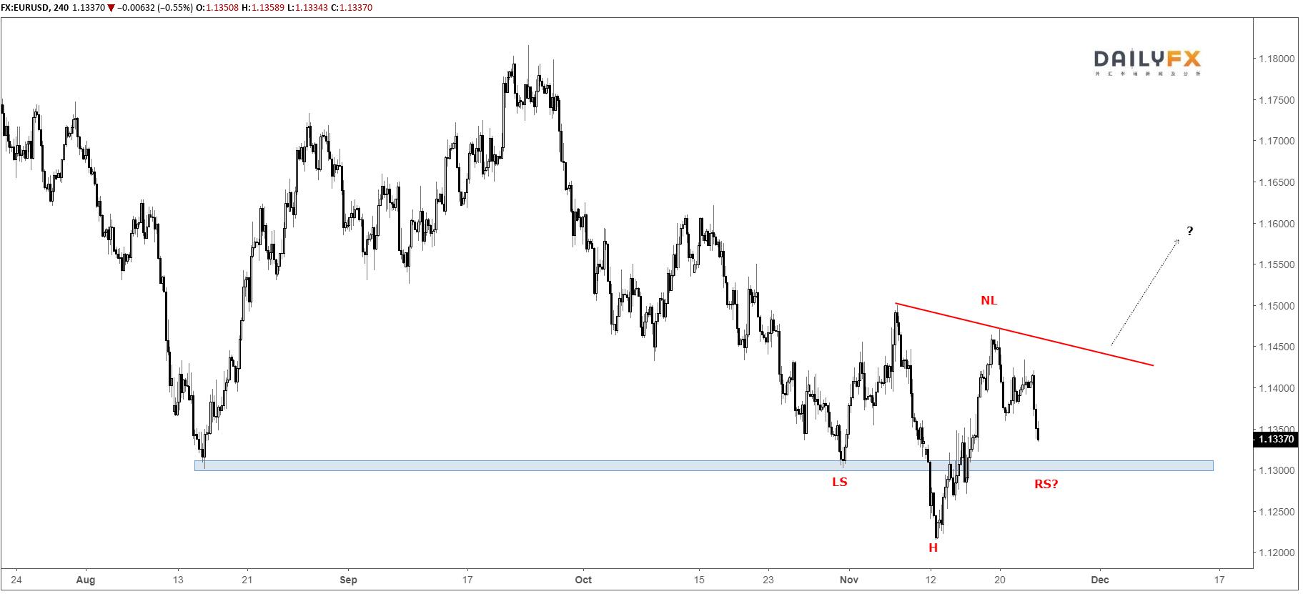 欧元/美元技术分析:继续酝酿头肩底形态