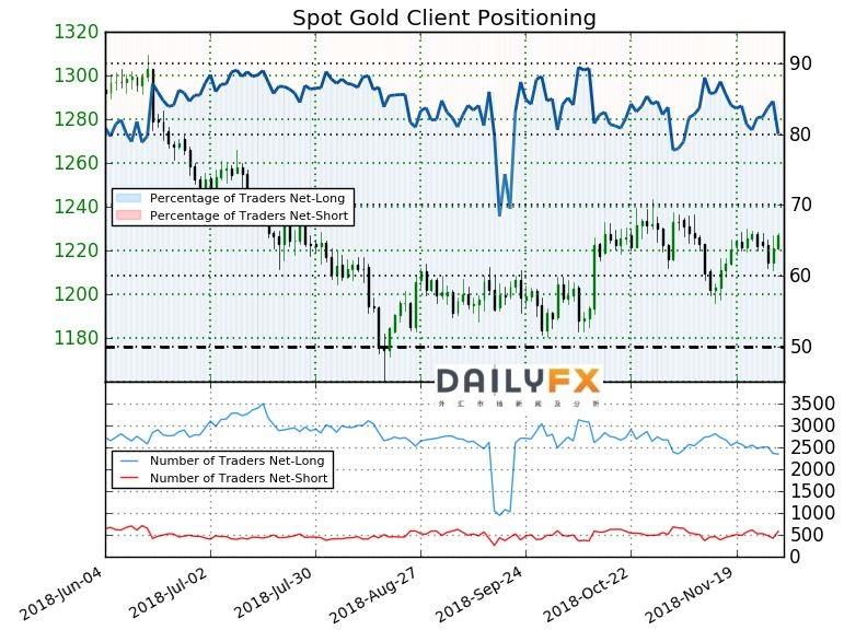 黃金技術分析:仍受阻於10月以來的趨勢線
