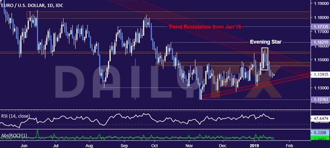欧元/美元走势分析:空头短期目标锁定1.13附近