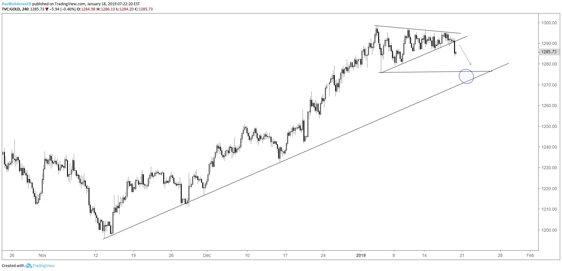 下周技術走勢分析:歐元/美元、美元/加元、黃金