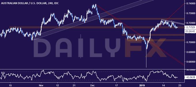 澳元/美元走势分析:在0.72一线遇阻回落,关注下方支撑得失