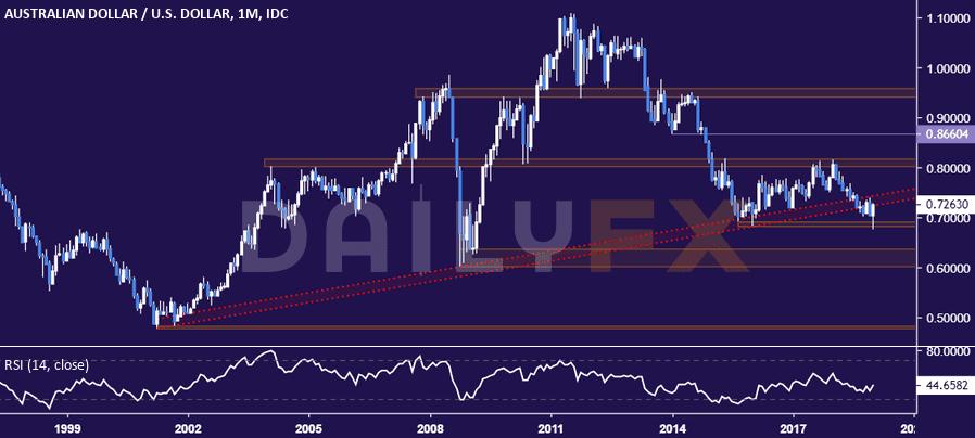 澳元/美元:后市看向0.73以上,月图仍支持整体看跌观点
