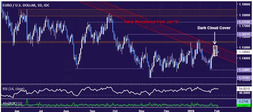 歐元/美元技術分析:料將重返長期跌勢