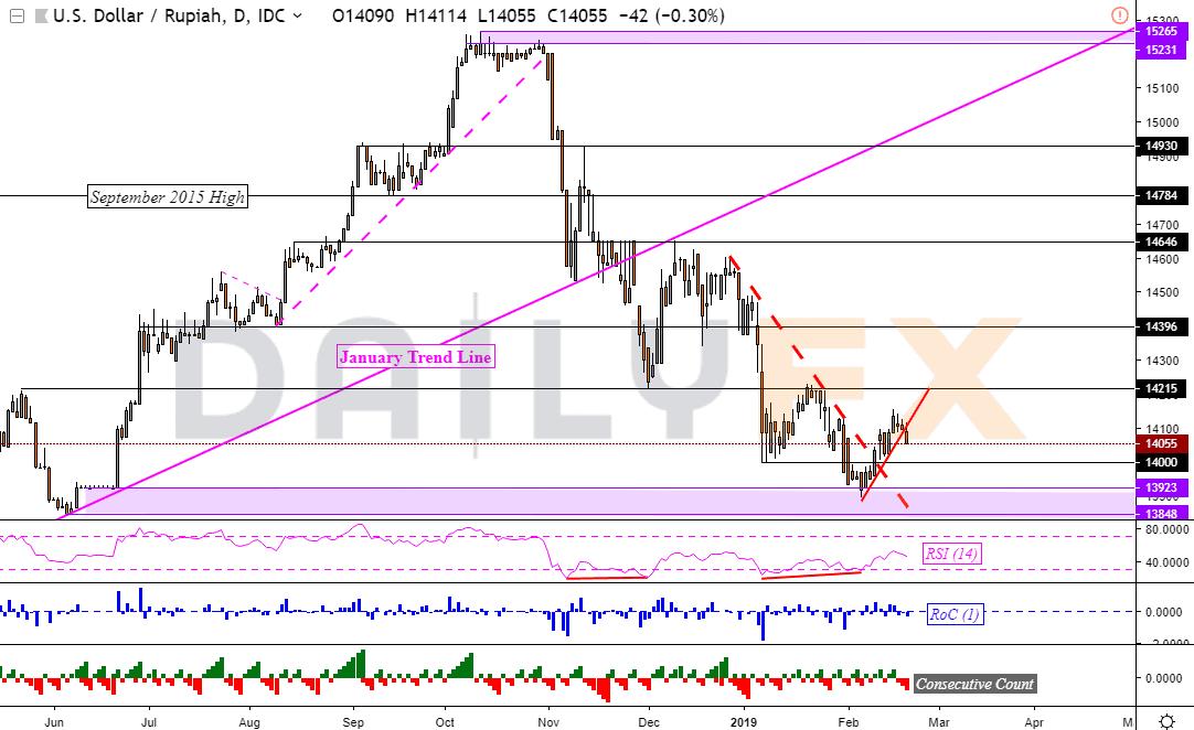 美元/新加坡元看涨反转可能性增加,美元/马来西亚令吉下行动能减弱
