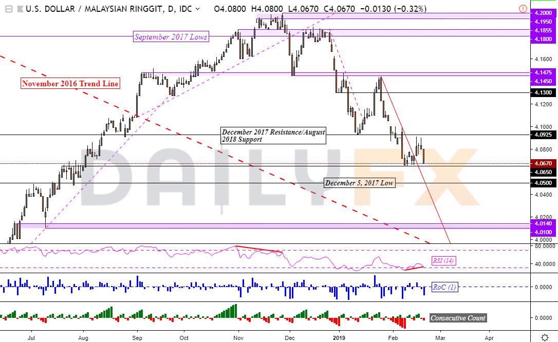 美元/新加坡元看漲反轉可能性增加,美元/馬來西亞令吉下行動能減弱