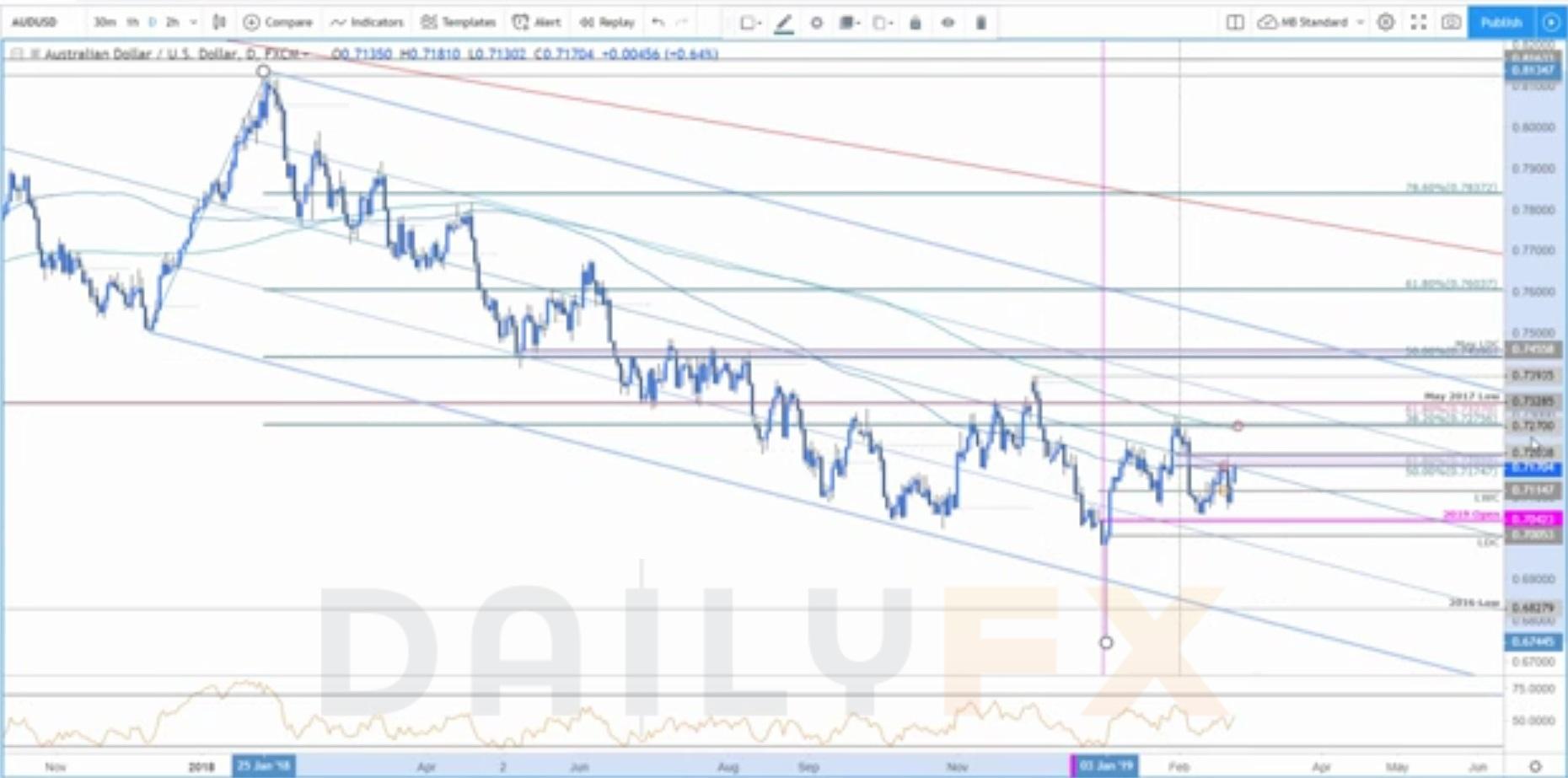 美元指数、欧元/美元、澳元/美元、黄金值得关注的点位