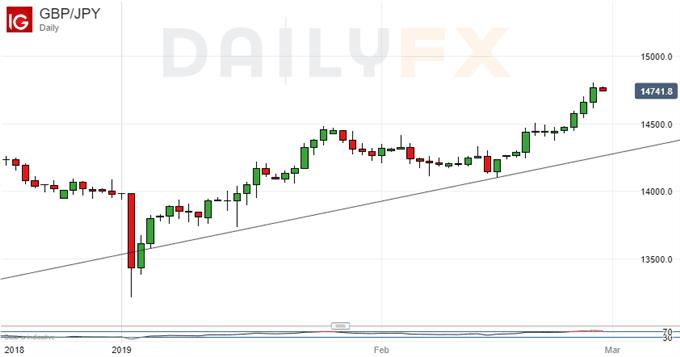 美元/日元走势分析:或将继续扶摇而上