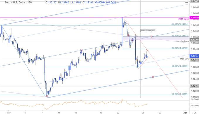 歐元/美元技術分析:短期面臨進一步下行風險