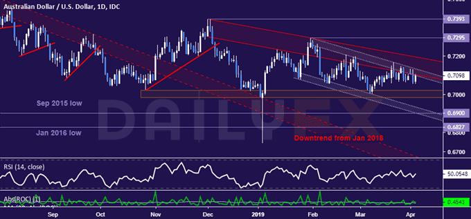 澳元/美元技術分析:三角形形態暗示後市可能下跌