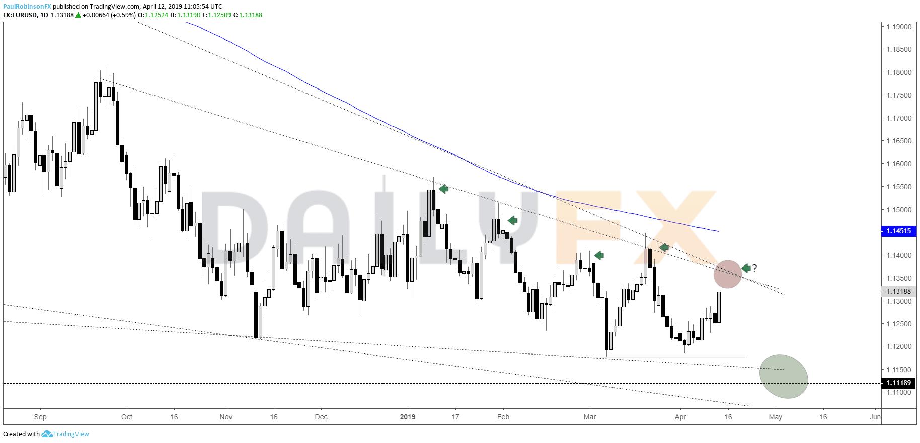 下周歐元/美元、英鎊/美元、黃金技術分析