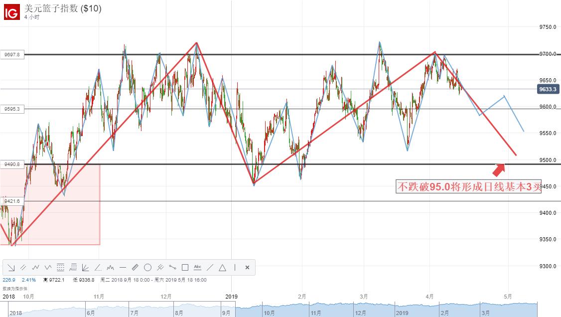 【DailyFX首创两图PK】美元指数短期走势分析