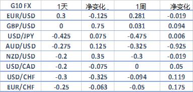 波動率報告:英鎊/美元、歐元/美元、澳元/美元、美元/土耳其里拉