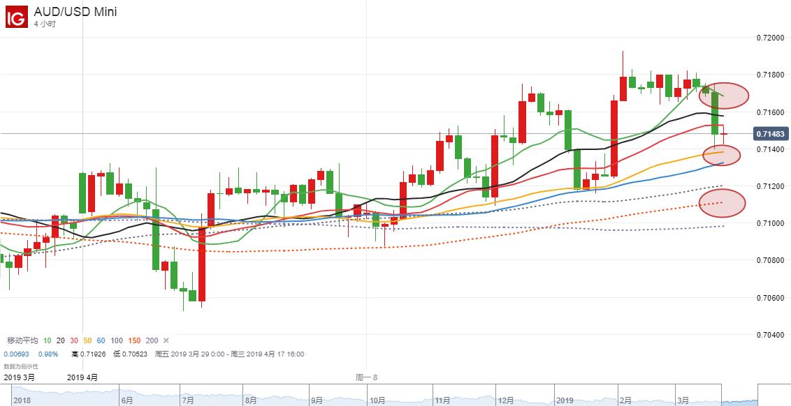 【DailyFX首创两图PK】澳元短期走势分析