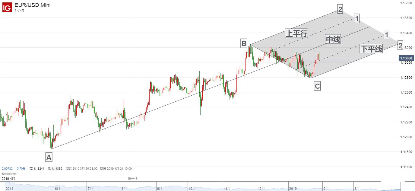 【DailyFX首创两图PK】4月17日欧元短期走势分析
