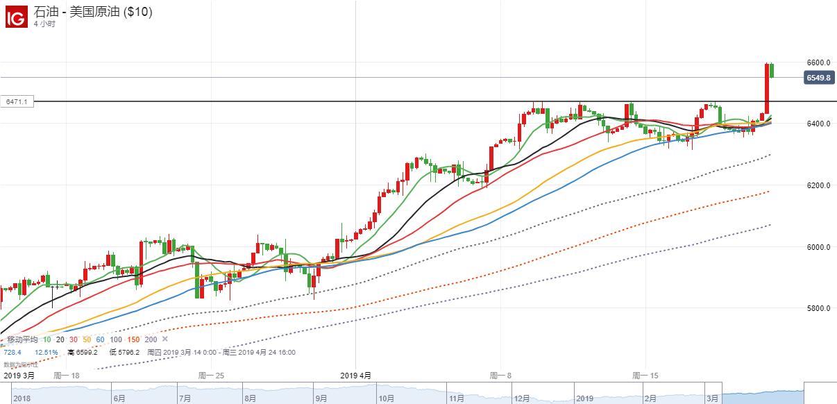 【DailyFX首创两图PK】4月22日原油短期走势分析