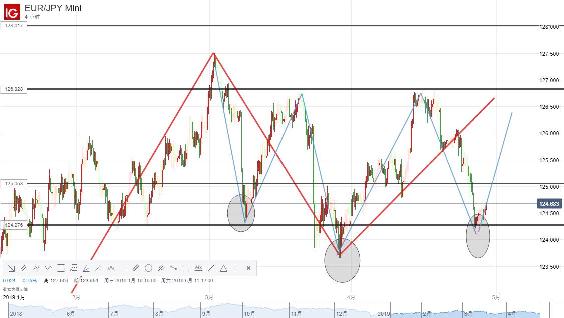 【DailyFX首创两图PK】4月29日欧元兑日元短期走势分析