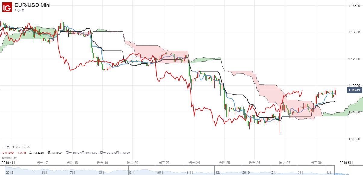 【DailyFX首創兩圖PK】4月30日歐元兌美元短期走勢分析