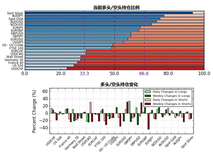 5月7日IG客戶情緒報告