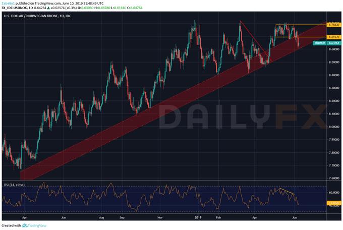 美元/挪威克朗来到关键支撑关口,美元/瑞典克朗将恢复上行?