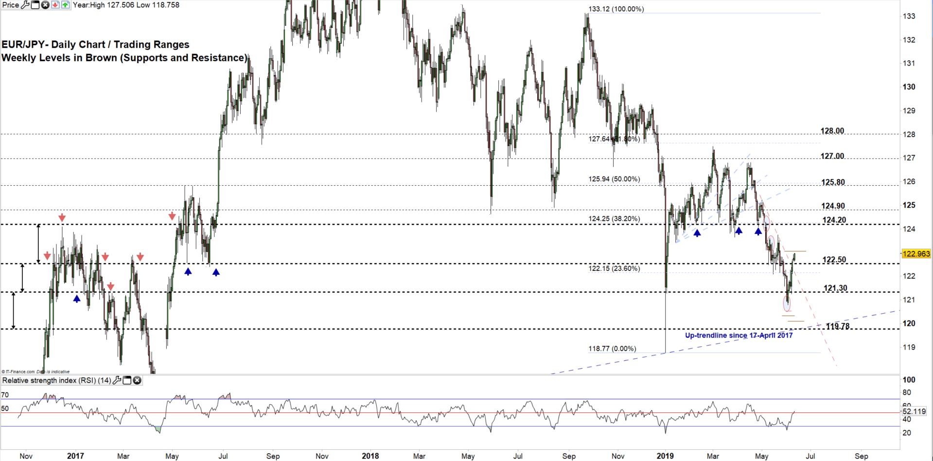 欧元/日元技术分析:突破下行趋势线,后市或继续走高