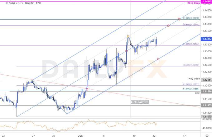 欧元/美元技术分析:短期面临回落风险,前景仍然看涨