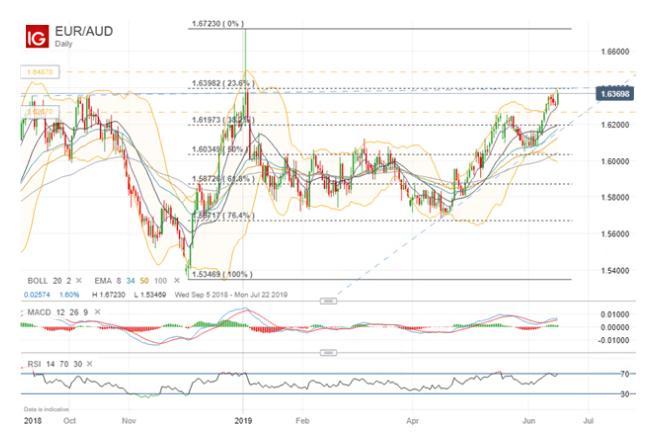 波動率報告:歐元/美元、歐元/加元、歐元/澳元