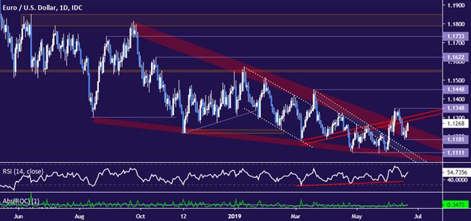 歐元/美元走勢分析:價格震盪「迷霧」下隱藏着下跌的前景