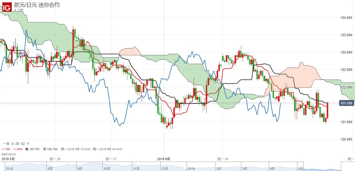 【纏論VS一目均衡表】歐元兌日元短期跌勢有望終結?