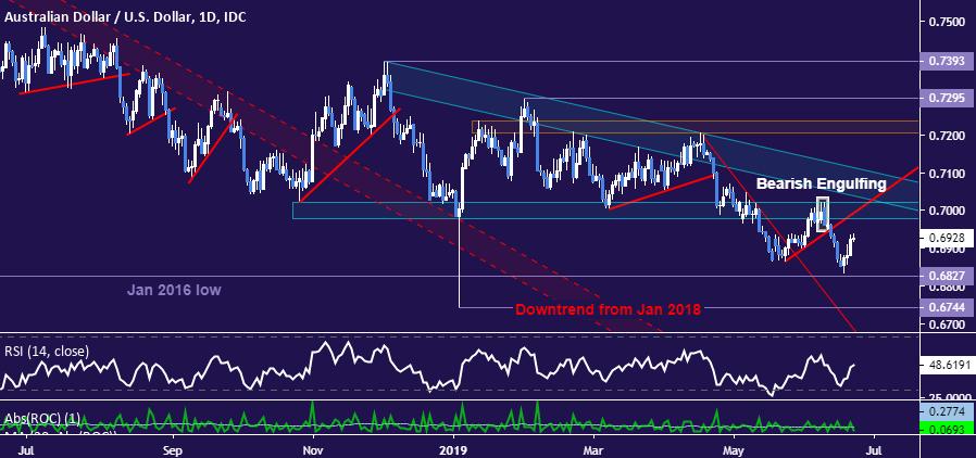 澳元/美元:匯價反彈後預計將恢復跌勢,關注年內低點