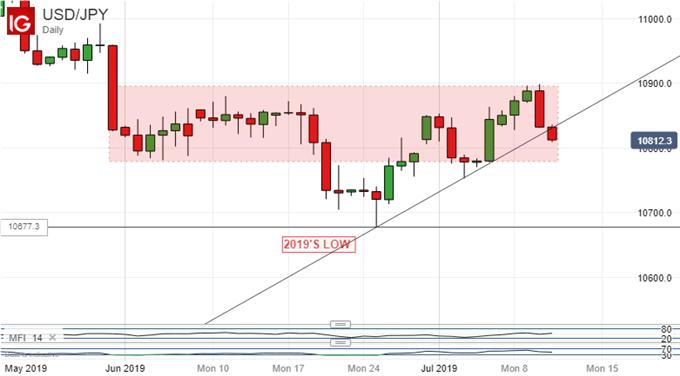 美元/日元區間突破在即,英鎊/日元下行通道完好、料進一步下跌