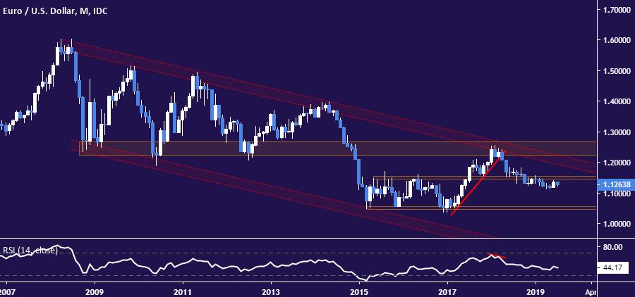 欧元/美元技术分析:初生反弹已夭折?汇价仍被十年跌势所统治?