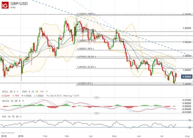 英镑/美元&欧元/英镑汇率走势分析:触底&倾向下行