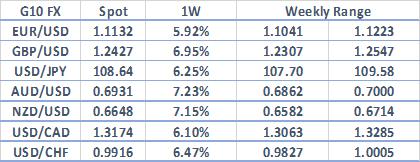 下周高波动货币前瞻:美元、英镑/美元、澳元/美元