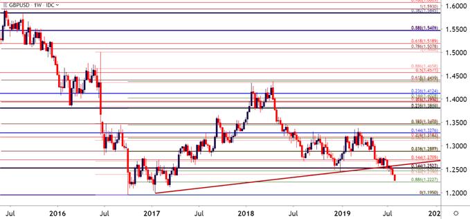英镑技术分析展望:欧元/英镑上行遭遇阻力位,英镑/美元或跌跌不休?