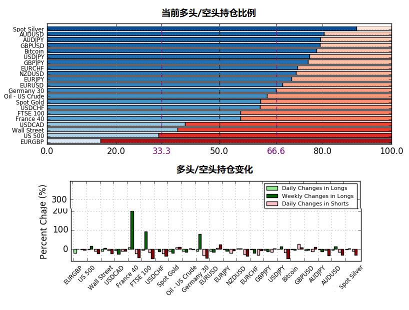 8月5日IG客户情绪报告(多空持仓报告)
