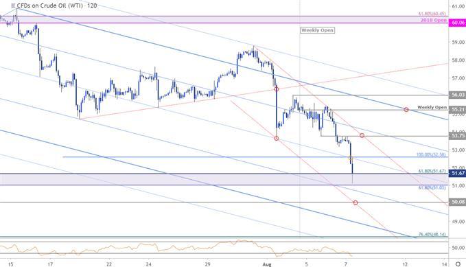 WTI原油价格走势分析:跌至关键支撑位,谨慎做空
